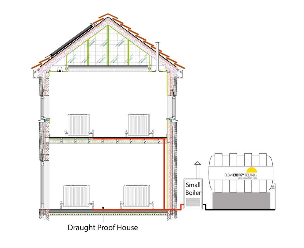 A draughty house is a cold house, therefore costs more to heat