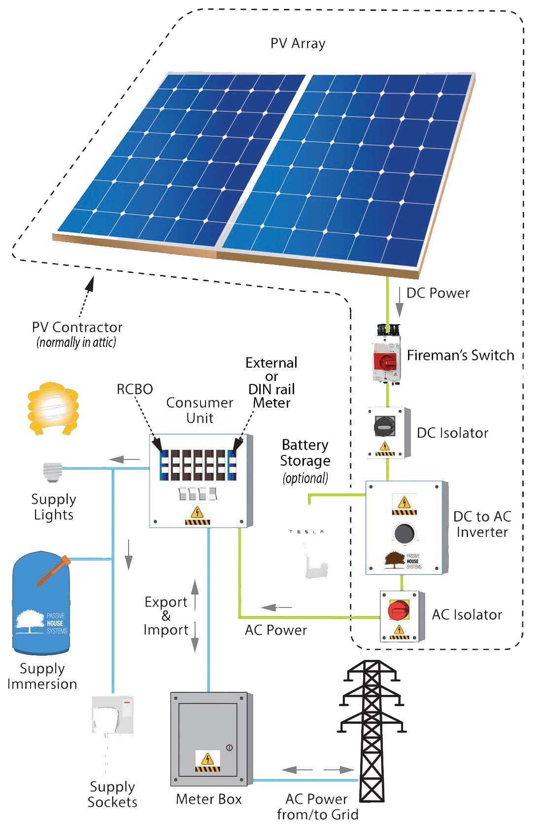 Solar Grants Clean Energy Ireland Premium Quality
